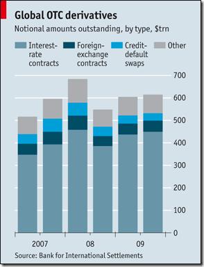 OTC Derivatives Return
