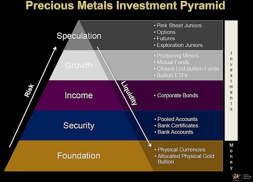 Precious Metals Investment Pyramid - Courtesy Bullion Management Group