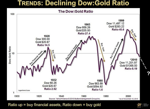 Dow:Gold Ratio - Courtesy Bullion Management Group