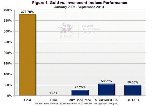 Performance Of Gold Versus Investment Indices - Courtesy of Bullion Management Group