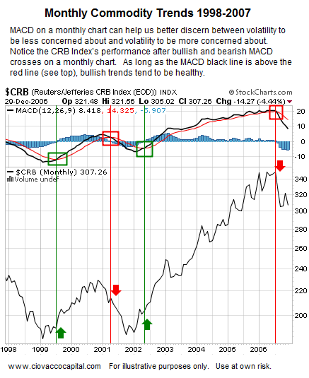 CRB Index 