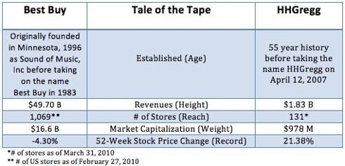 Tale of the Tape: Best Buy vs. HHGregg