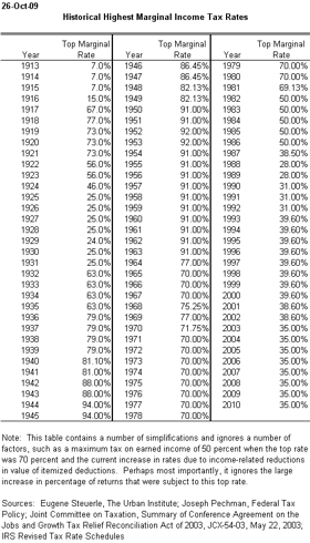 Historical Top Tax Rate