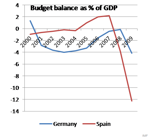 IMAGE(http://static.seekingalpha.com/uploads/2010/2/14/saupload_krugman_chart_3.png)