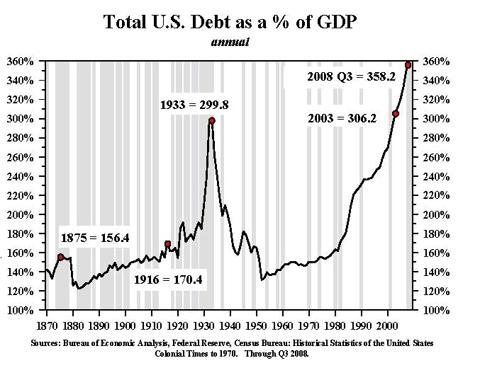 US Debt Levels