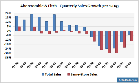 Abercrombie & Fitch - Quarterly Sales Growth
