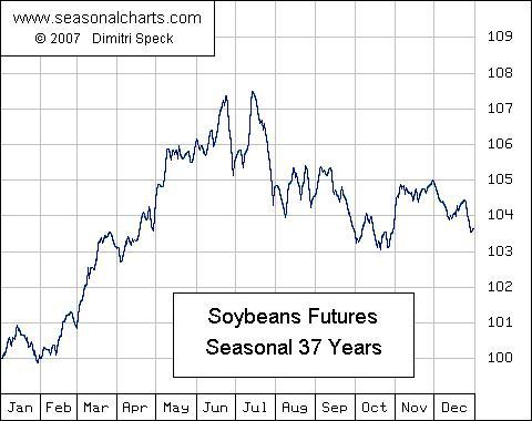 Soybeans Seasonal Chart