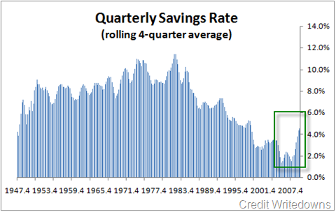 savings-rate-2009-q4-historical