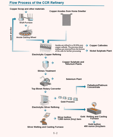 Flow Process of the CCR Refinery
