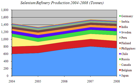 Selenium Refinery Production 2004 - 2009 Tonnes)