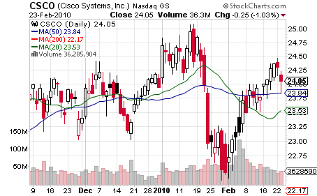 Cisco Chart