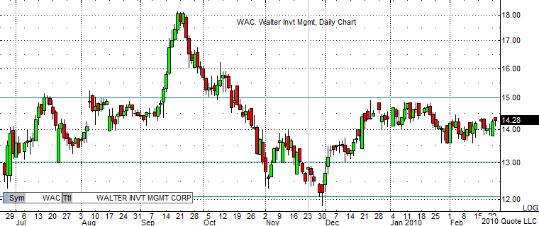 WAC Daily Chart 2-23-10