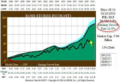 Figure 2A. ROST 15yr EPS Growth correlated to Price