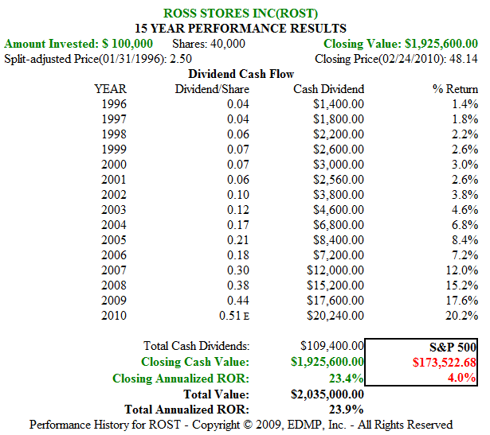 Figure 2B. ROST 15yr Dividend and Price Performance