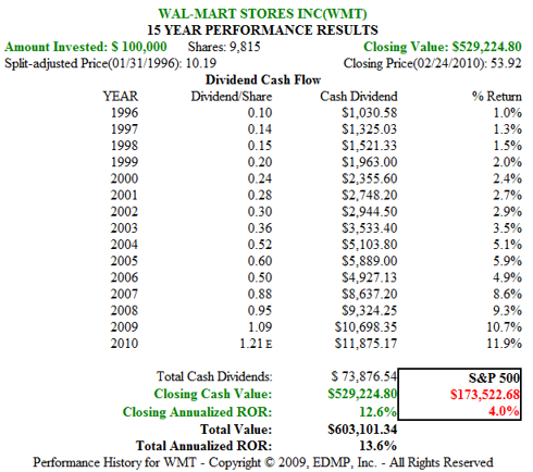 Figure 3B. WMT 15yr Dividend and Price Performance