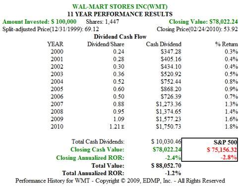 Figure 6B. WMT 11yr Dividend and Price Performance