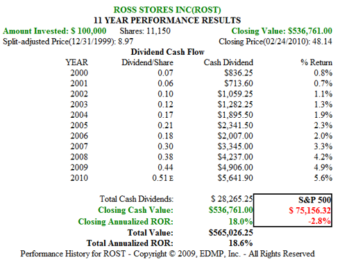 Figure 5B. ROST 11yr Dividend and Price Performance