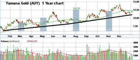 Yamana has consistently been in an uptrend since Jan 2009