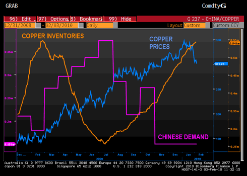 Copper Inventories, Copper Prices, and Chinese Demand