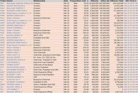 it23 INSIDER SELLING HITS NEW 2010 HIGH