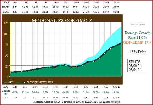 Figure 1 MCD 20yr EPS Growth (click to enlarge)