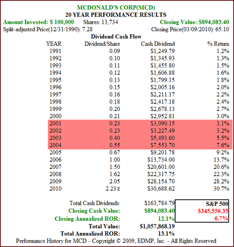 Figure 3 MCD 20yr Dividend and Price Performance (click to enlarge)