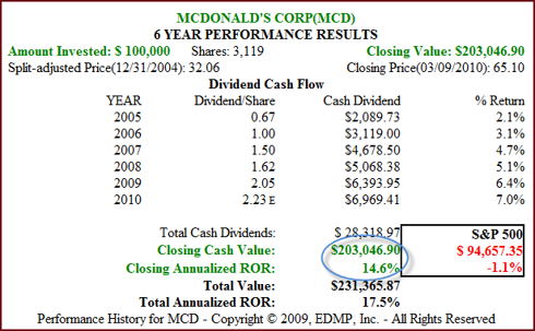 Figure 5 MCD 6yr Dividend and Price Performance (click to enlarge)