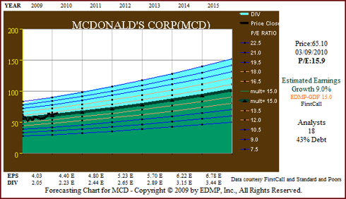 Figure 6 MCD 5yr EPS Forecast (click to enlarge)
