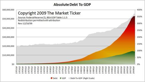 Absolute Debt to GDP (Macroeconomics)