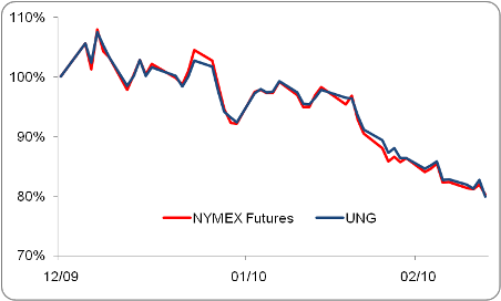natural gas prices chart. with natural gas prices so