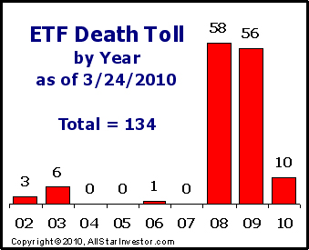 ETFdeathtoll2010-03-24