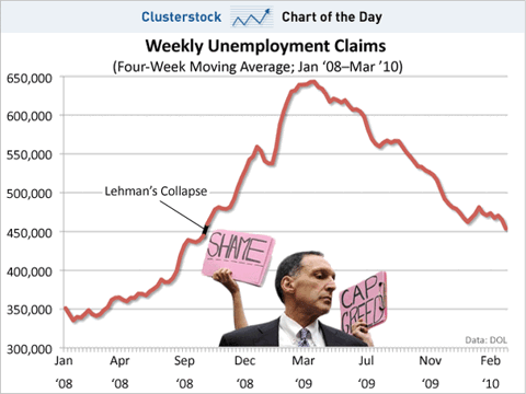 chart of the day, weekly unemployment claims, 2008-2010