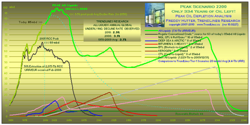 peak oil forecast - click to enlarge
