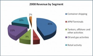 A.P. Moller-Maersk 2008 Revenue By Business Segment