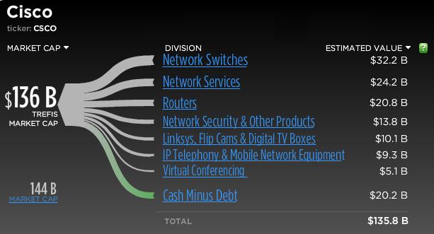 csco stock. Trefis analysis for Cisco