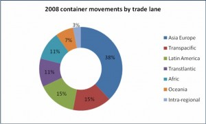 Maersk Container Movements By Trade Lane
