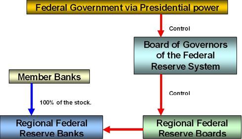 Структура ФРС (Федеральная Резервная Система)