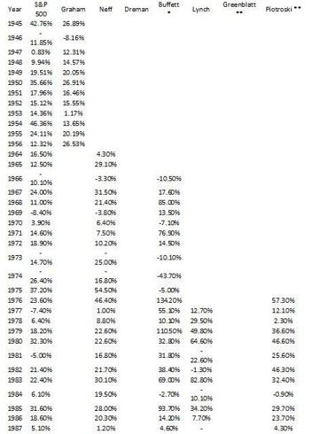 The Greatesy Investors Versus S%P 500
