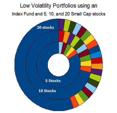 Low Volatility Portfolios.png