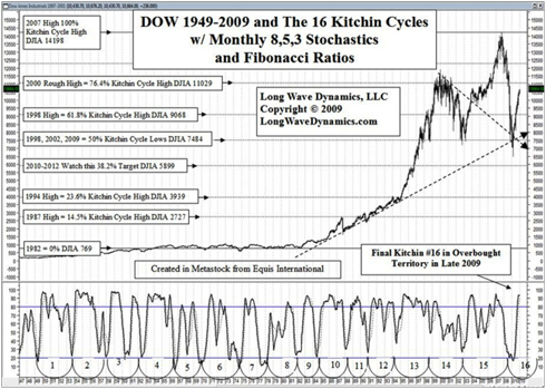 16 Business Cycles in the Long Wave