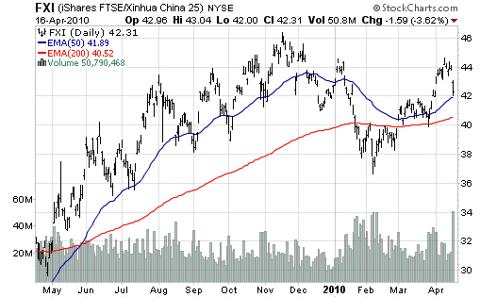 iShares FTSE/Xinhua China 25 (<a href='http://seekingalpha.com/symbol/fxi' title='iShares FTSE China 25 Index ETF'>FXI</a>)