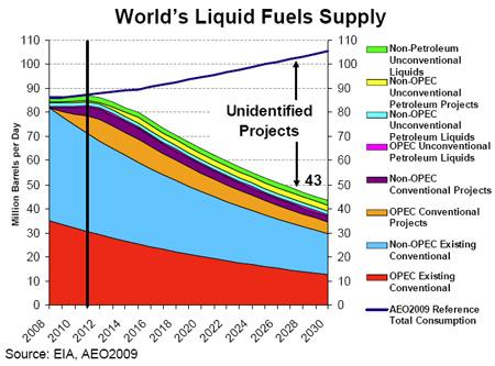 worlds liquid fuels supply