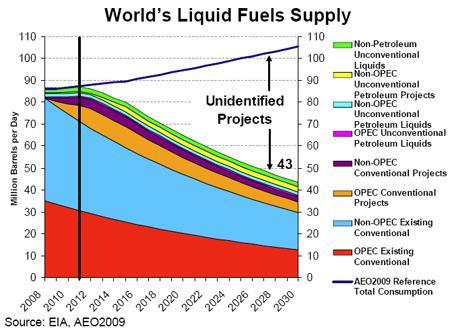 worlds liquid fuels supply