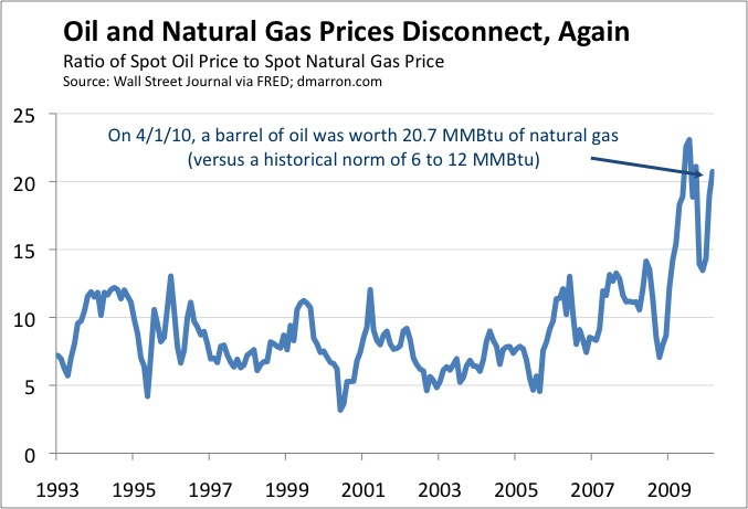 gas prices chart. As the chart below shows,