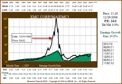 Figure 1c: EMC - EPS Growth Correlated to Price ending 2006 (click to enlarge)