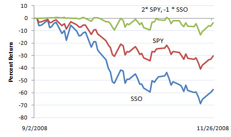 SSO vs. SPY, 9/2/08 - 11/26/08