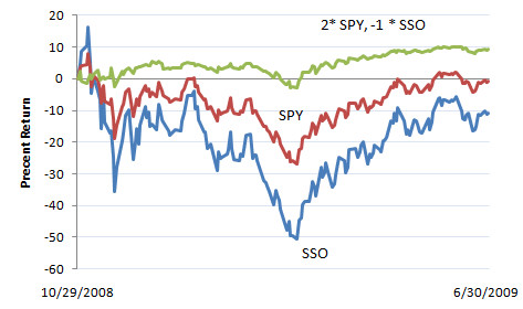 SSO vs. SPY 10/29/08 - 6/30/09