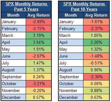 SPX returns by month for the past five and 10 years
