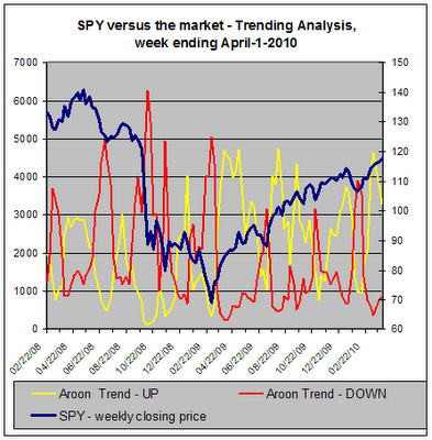 SPY versus the market, Trend Analysis for 04-01-2010