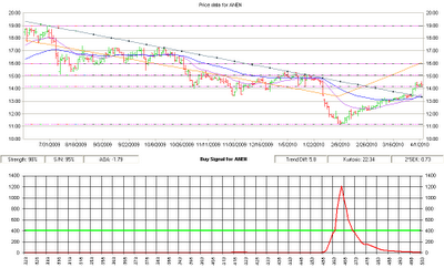 ANEN stock chart, 04-05-2010